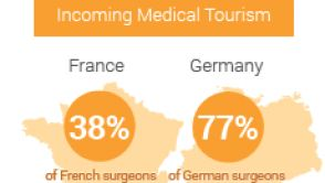Medical tourism: 'Luck of the draw' according to plastic surgeons in Germany, France